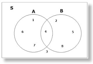 Contoh soal diagram venn goalblockety contoh soal diagram venn ccuart Choice Image