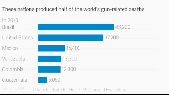 Больше четверти миллиона человек гибнет в год от огнестрела