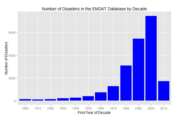 Updates to R package emdatr: Global Disaster Losses from the EMDAT Database