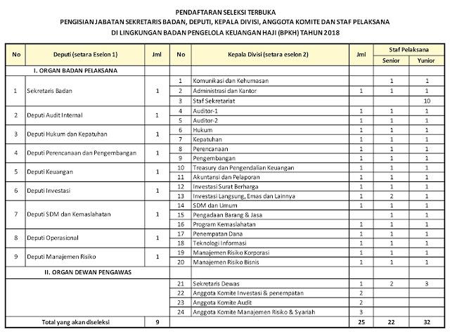 Lowongan Kerja Badan Pengelola Keuangan Haji Republik Indonesia Tahun 2018