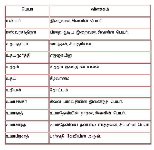 Tamil Baby Names: Boy names page4