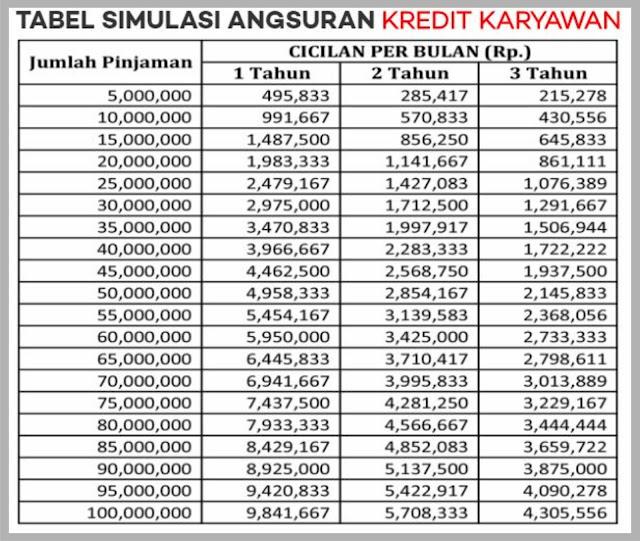 syarat-tabel angsuran pinjaman bpr 2019