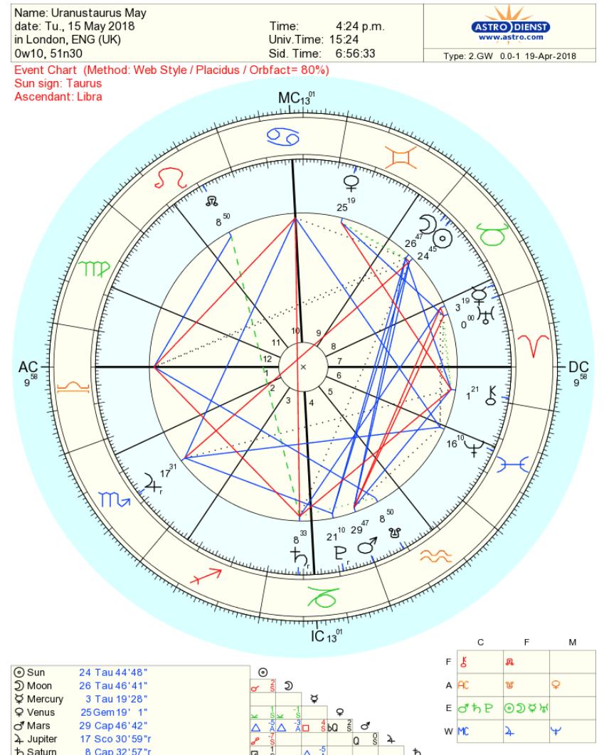 Uranus in Taurus 2018-2026 & 1934-1942