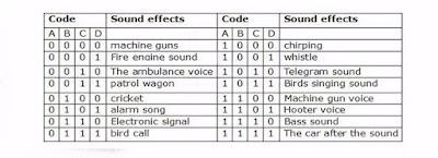 tabela de barulhos