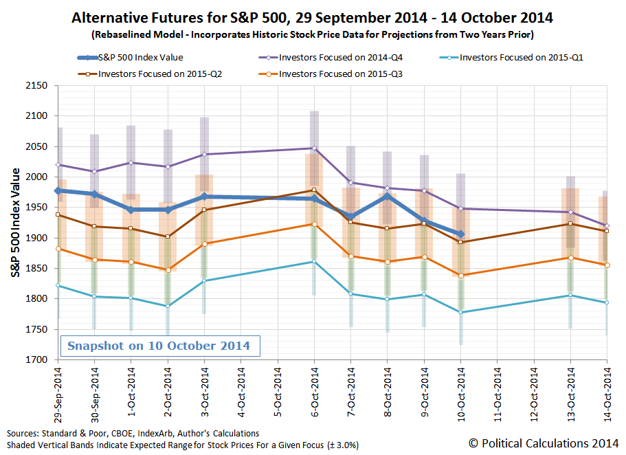 Alternative Futures for S&P 500, 29 September 2014 - 14 October 2014 (Rebaselined Model - Incorporates Historic Stock Price Data for Projections from Two Years Prior), Snapshot on 10 October 2014