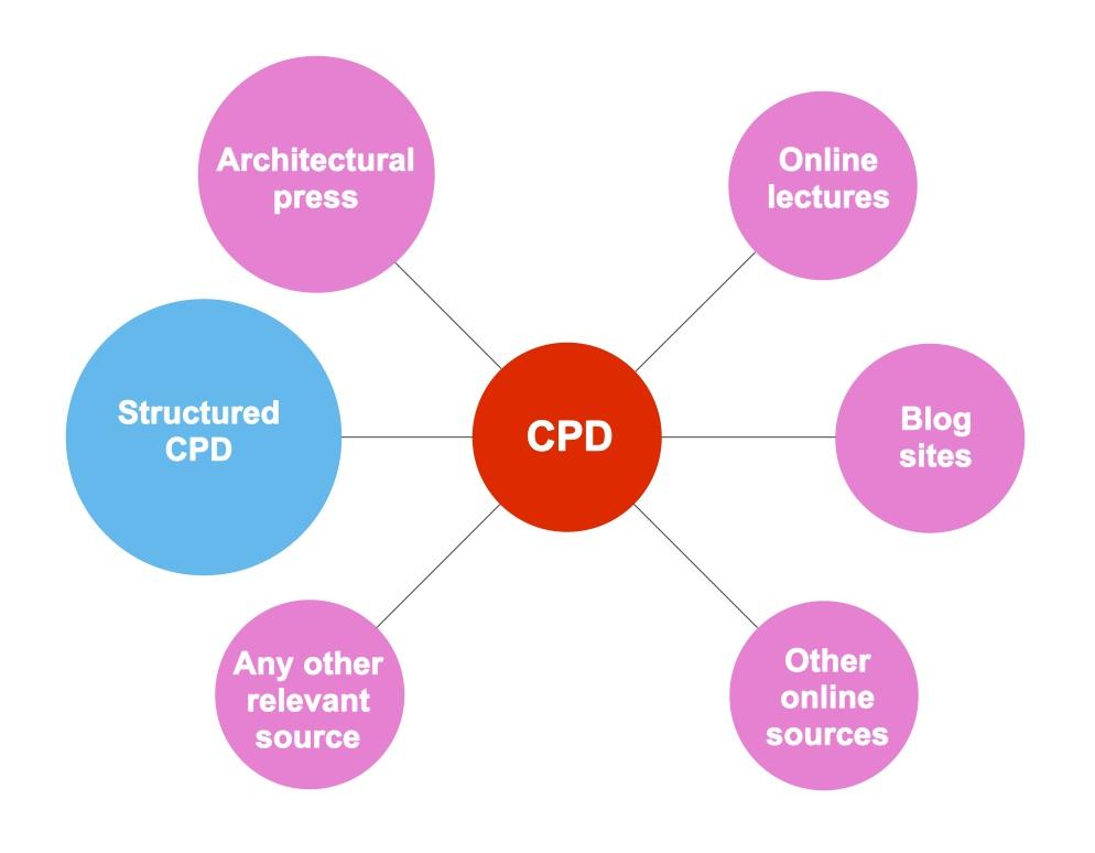 cpd certificate template - designbox architecture cpd