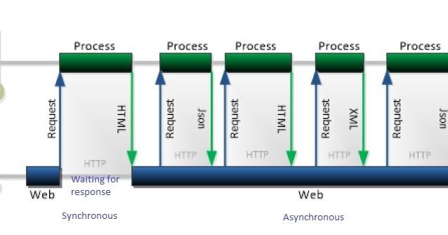 net tips and tricks: ASP NET SignalR