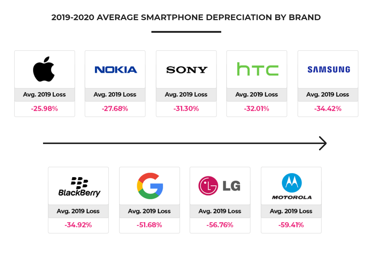 Depreciation Rate of Cell Phones