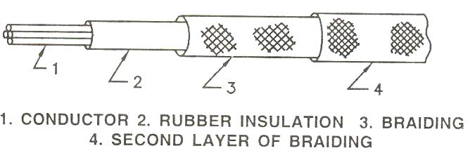 FIGURE 2 Double Braided VIR Wire