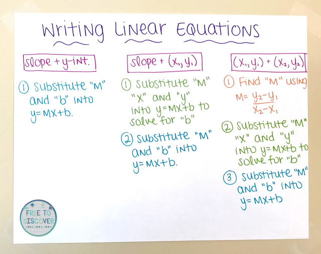These activities for writing and graphing equations of lines are a fun way to help your algebra student. There are ideas for interactive notebooks, guided notes, videos, and coloring activities. #mrseteachesmath #equationsoflines