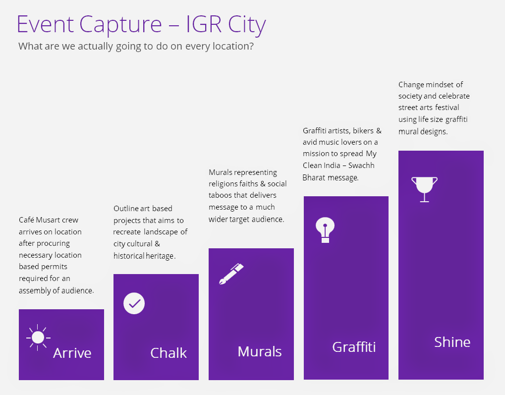 Event Capture Timeline - IGR City - #IndiaGraffitiRun