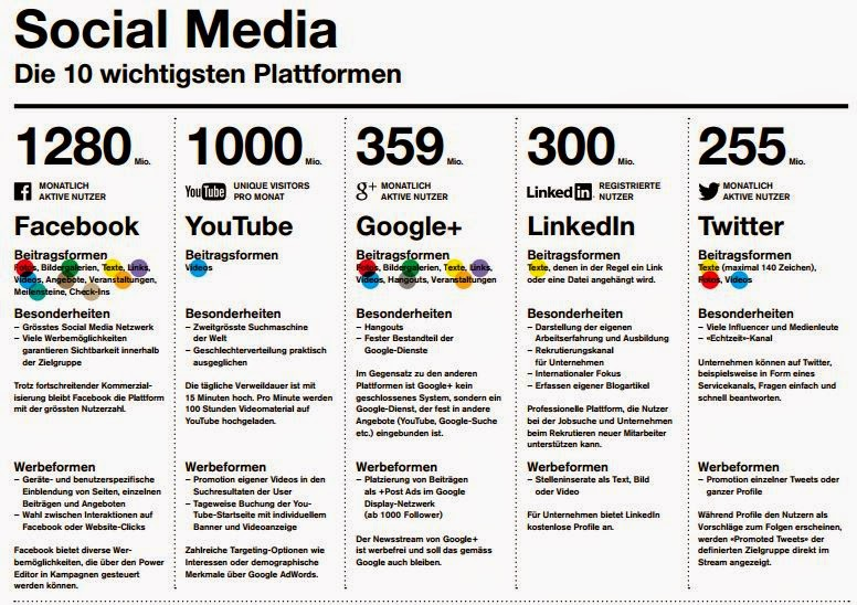 Facebook, Youtube, Google+, Instagram, Pinterest, LinkedIn, Twitter