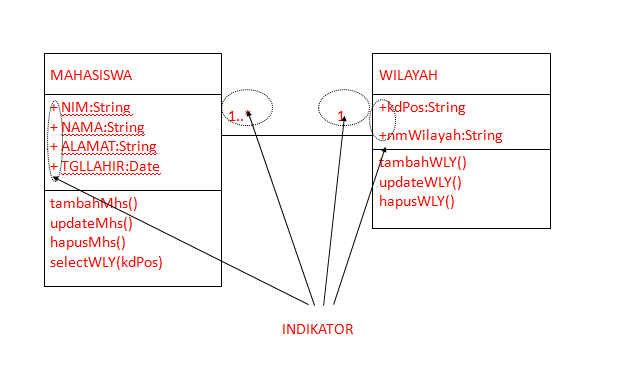 Fauzal informatika contoh class diagram yang benar berikut adalah pembuatan class diagram yang benar ccuart Choice Image