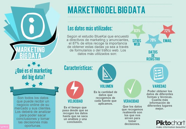 Infografía Marketing Big Data