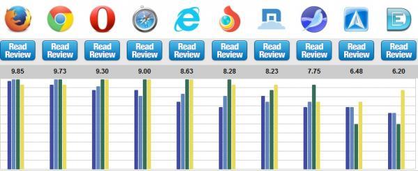 Daftar Browser Terbaik di 2016