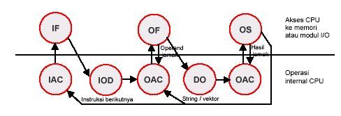 Penjelasan dan cara kerja diagram siklus instruksi operasi rispian2016 berkaitan dengan adanya tugas sistem komputer besok jadi itung itung bantu temen mengenai cara kerja dan penjelasan diagram siklus instruksi operasi ccuart Choice Image