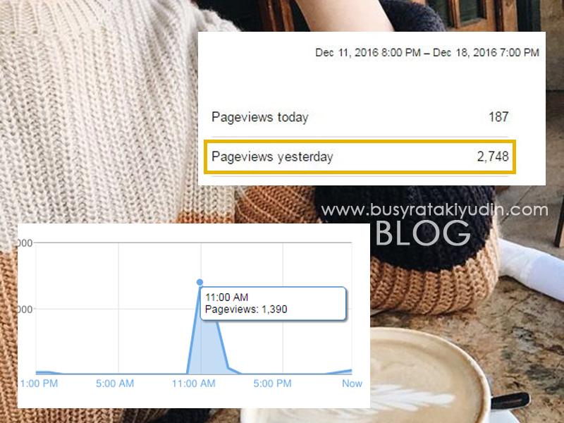 Pageviews semalam mencecah 3K