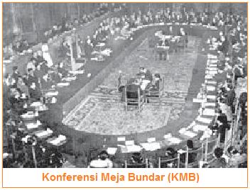 Isi Konferensi Meja Bundar (KMB)