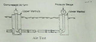 Method of Testing (Water and Air testing) of Leakage of Sewer Pipe Joints