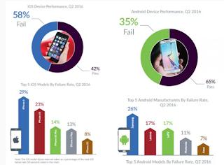 Fakta Atau Opini, iPhone Lebih Stabil dari Android?