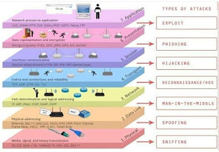Types of Attacks in OSI Model