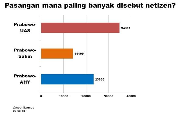 Prabowo-UAS Tempati Urutan Teratas Pasangan yang Paling Banyak Disebut Netizen