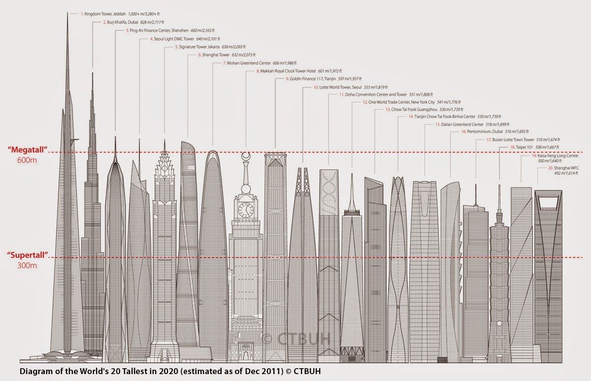 World's 20 Tallest buildings