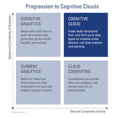 Cognitive on Cloud