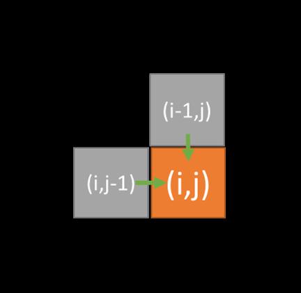 水中的鱼: [LeetCode] Minimum Path Sum 解题报告