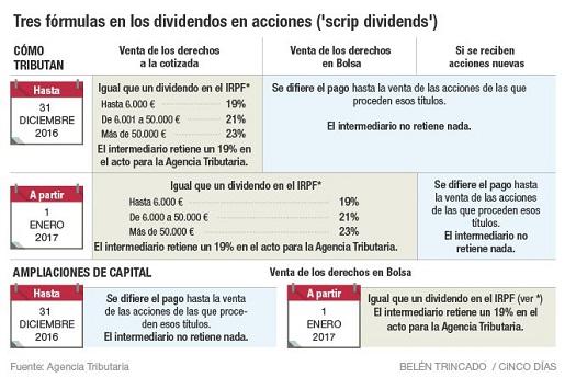 fiscalidad-dividendos-2017