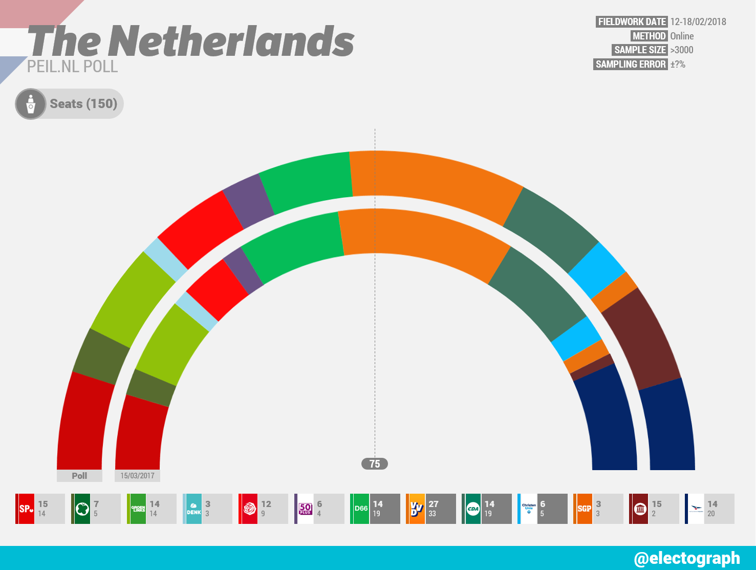 THE NETHERLANDS Peil.nl poll chart, February 2018