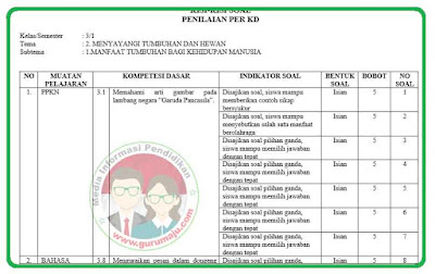 Kisi-Kisi Soal UH / PH Kelas 3 Tema 2 Kurikulum 2013 Revisi 2018