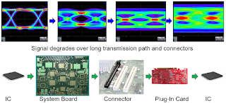 These images depict the degradation of serial data traffic as it makes its way from transmitter to receiver