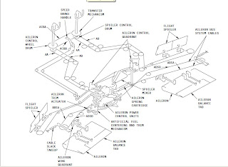 Fly Control By Wire Diagram : 27 Wiring Diagram Images