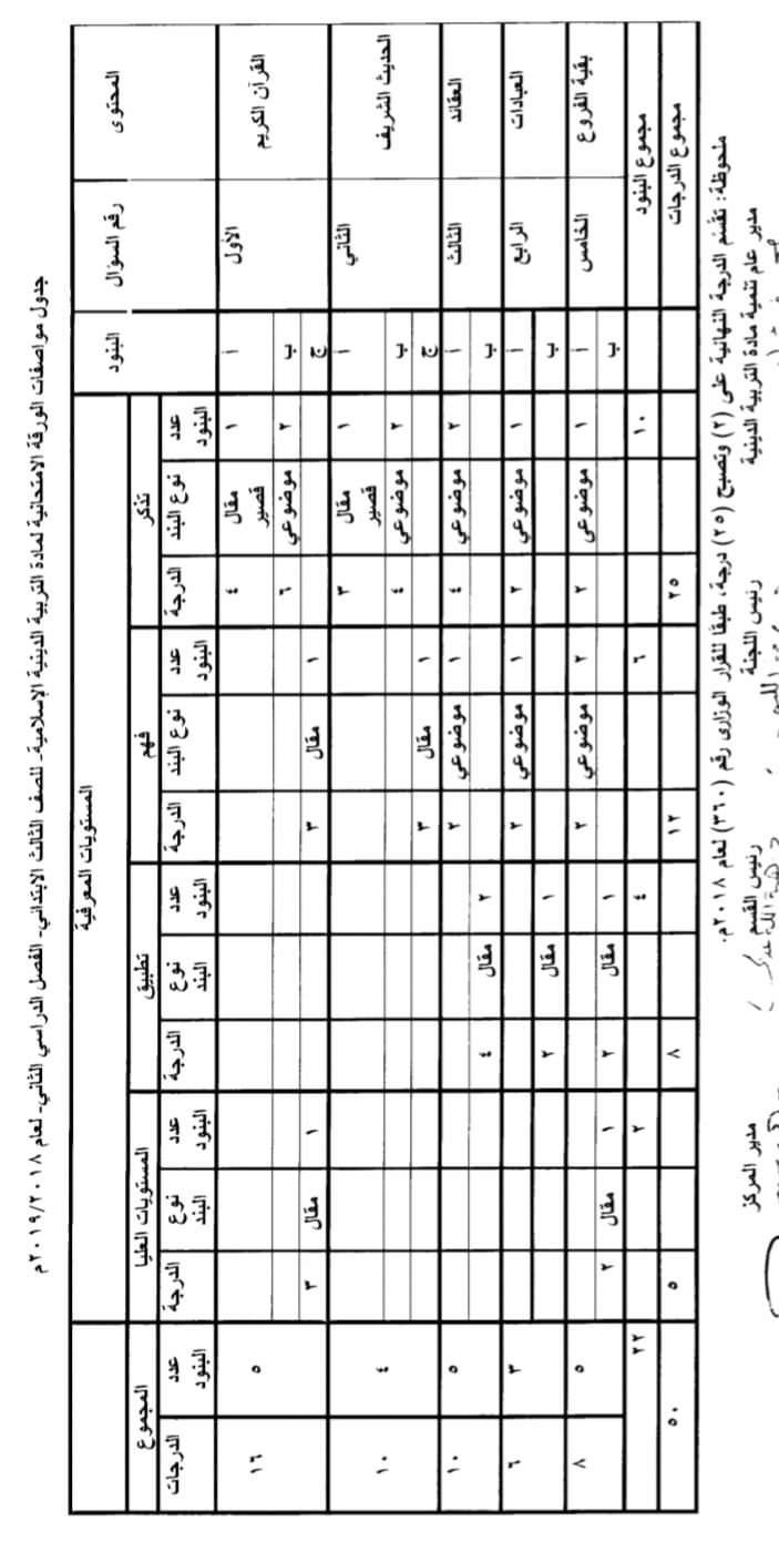 مواصفات الورقة الامتحانية لجميع المواد (ابتدائى - اعدادى - ثانوى) ترم ثانى 2019  FB_IMG_1554502663405