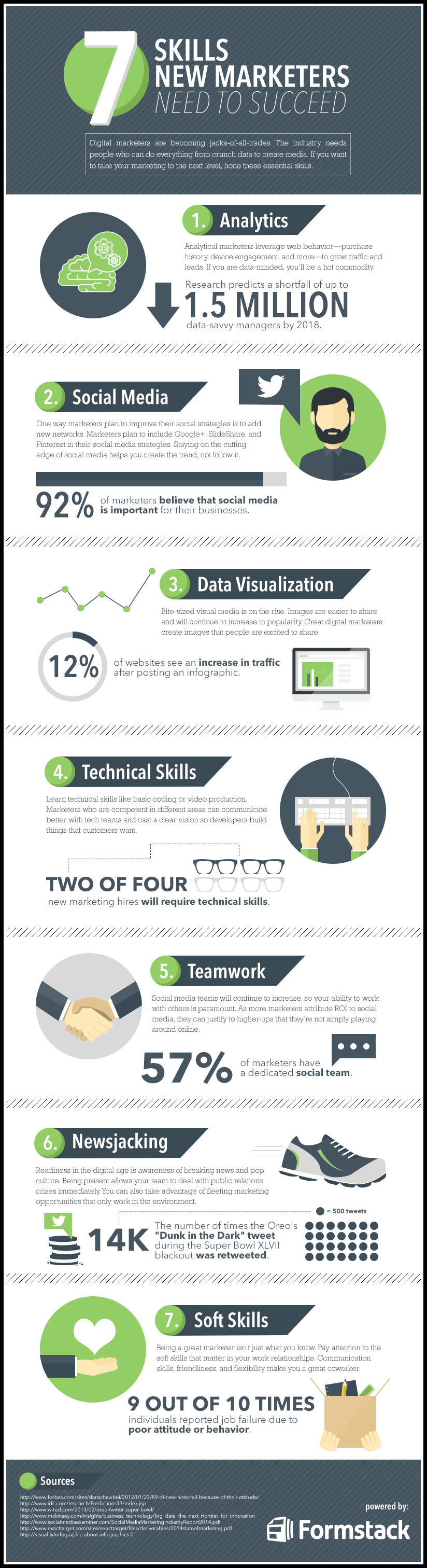 5 Skills That Will Help Digital Marketers Increase Conversions - #infographic