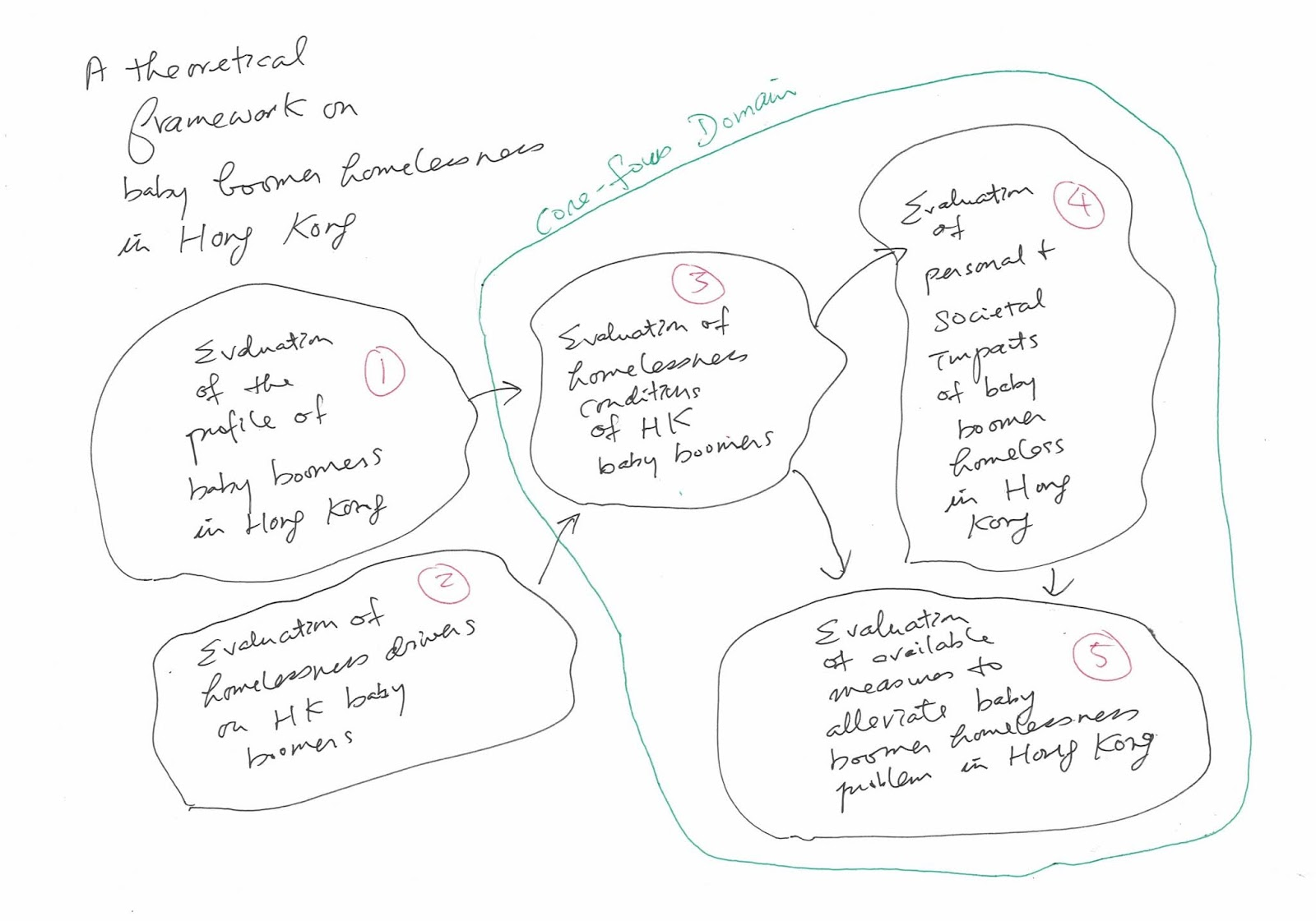 diagram 2 a level 1 theoretical framework on component 3 of the theoretical framework level 0  [ 1600 x 1121 Pixel ]