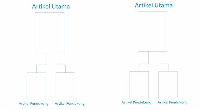 skema penggunaan inbound link pada artikel