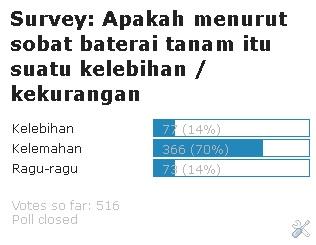 Hasil survei mengenai baterai tanam