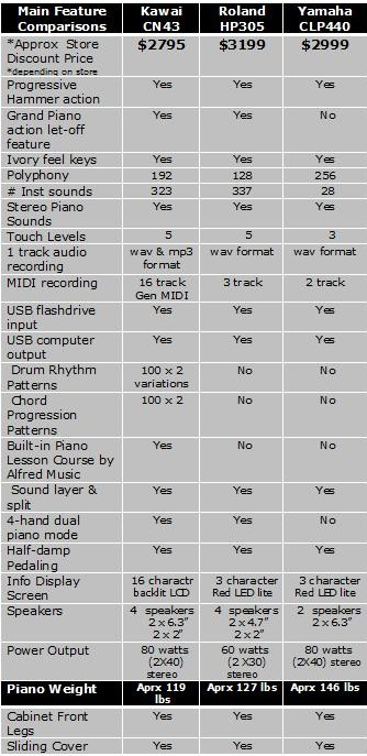 Take A Look At My Comparison Chart Left Of These Three Models So You Can See For Yourself Some The Important Piano Features And How Pianos