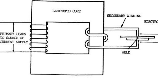 Welding , Hardfacing , Cladding and Cutting of metals: Resistance Welding  ProcessWelding , Hardfacing , Cladding and Cutting of metals - blogger