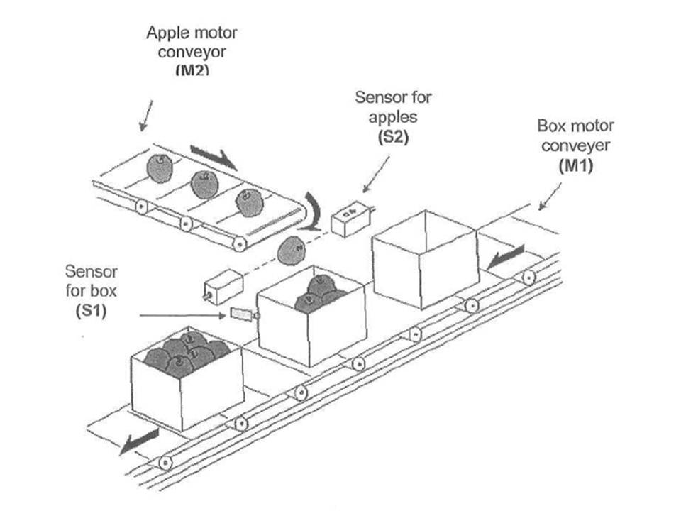apple conveyor ladder diagram