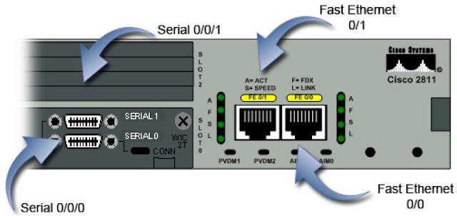 router2 ports details