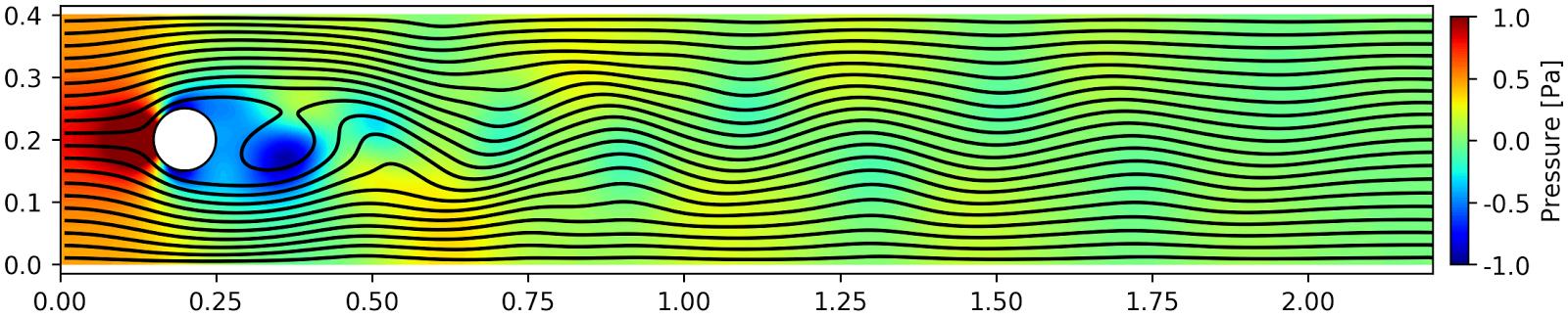 ほげおのクラフト: Python + Matplotlib pyplot でカルマン渦(気流)を