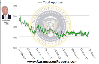Rasmussen: Trump approval Pops to 45%