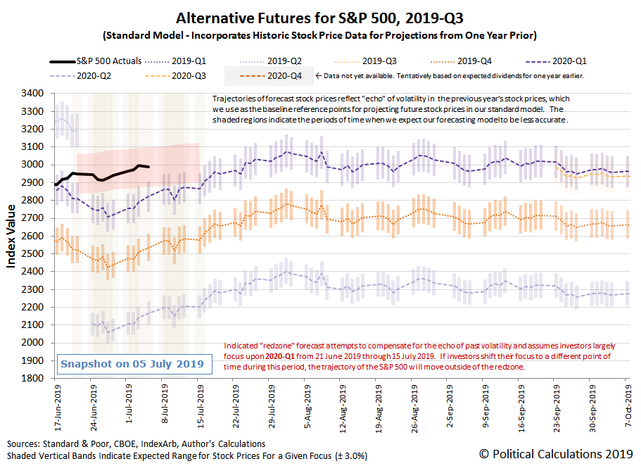 Alternative Futures - S&P 500 - 2019Q3 - Standard Model, with Redzone Forecast Between 21 June 2019 and 15 July 2019 Assuming Investor Focus on 2020-Q1 - Snapshot on 5 Jul 2019