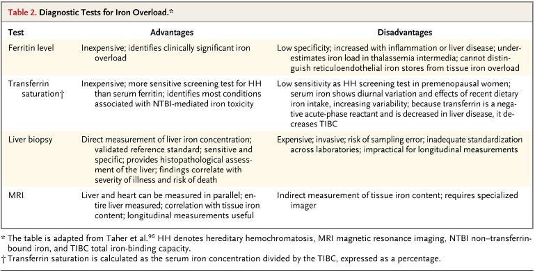 enfermedad de ferroportina emedicina diabetes