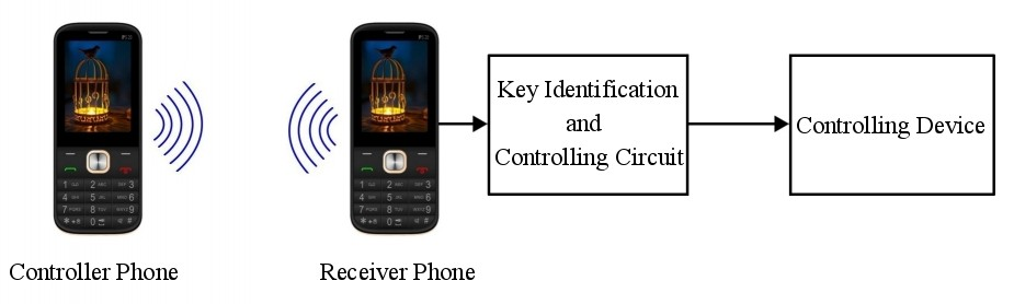 block diagram to control devices from remote area through mobile phone �  funny electronics