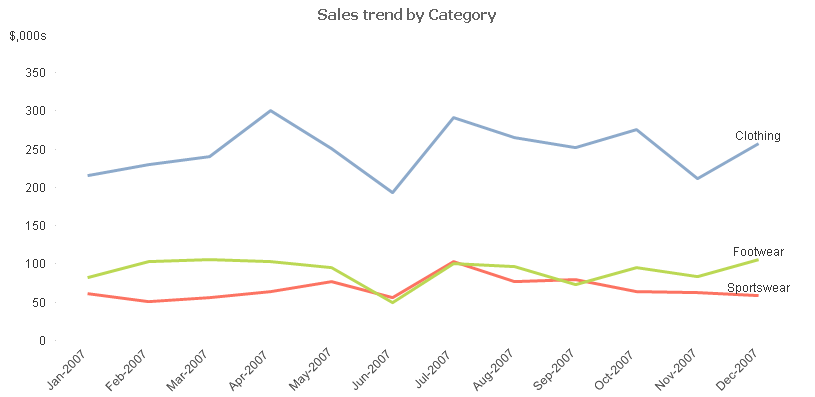 Lose the Legend in Line Charts - Qlik Tips
