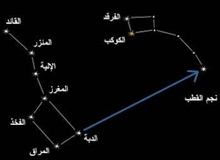 النجم القطبي - النجمة القطبيّة - نجم القطب - نجمة الشمال - الموسوعة المدرسية